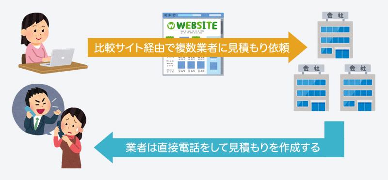 一般的な業者比較サイトの仕組み