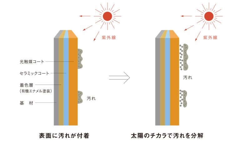 光触媒塗料のセルフクリーニング効果